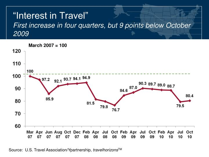 """Interest in Travel"""
