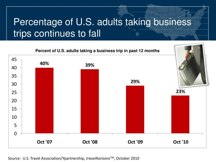 Percentage of U.S. adults taking business trips continues to fall