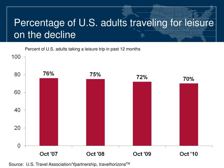 Percentage of U.S. adults traveling for leisure on the decline