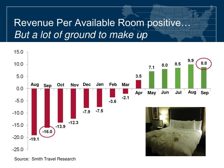 Revenue Per Available Room positive…
