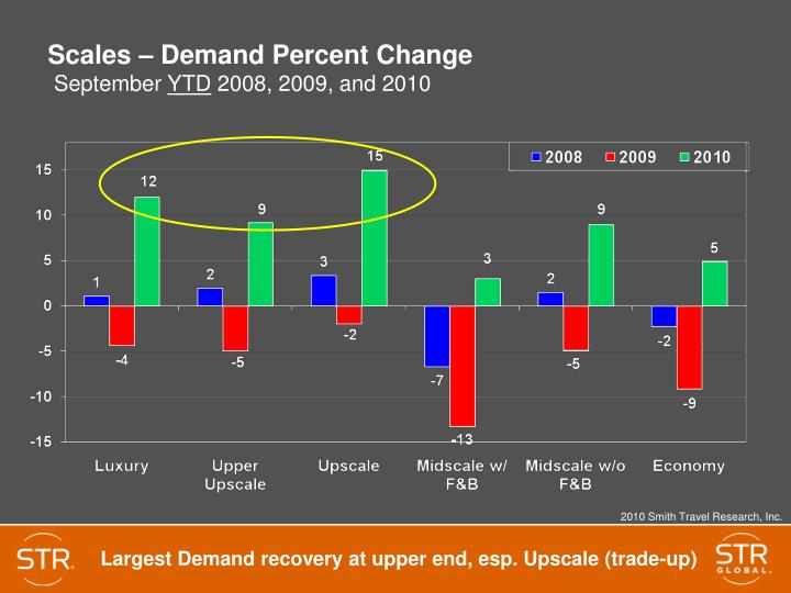 Scales – Demand Percent Change