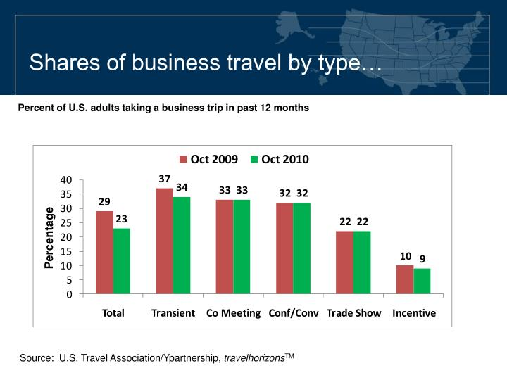 Shares of business travel by type…