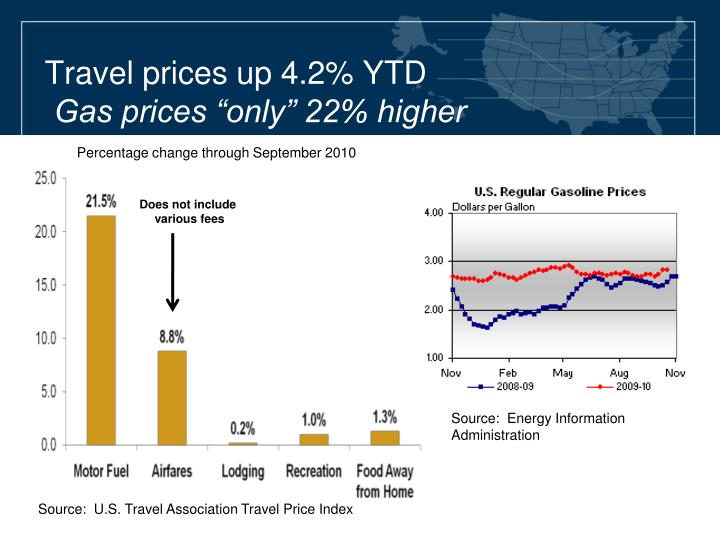 Travel prices up 4.2% YTD