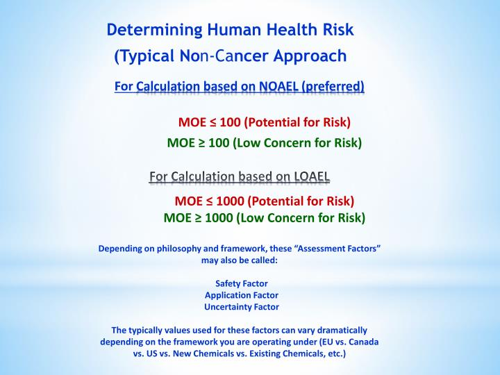 Determining Human Health Risk