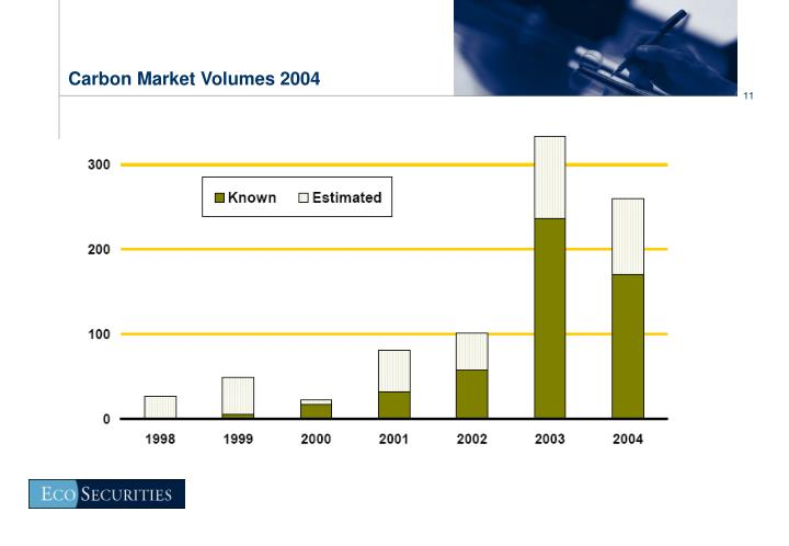 Carbon Market Volumes 2004