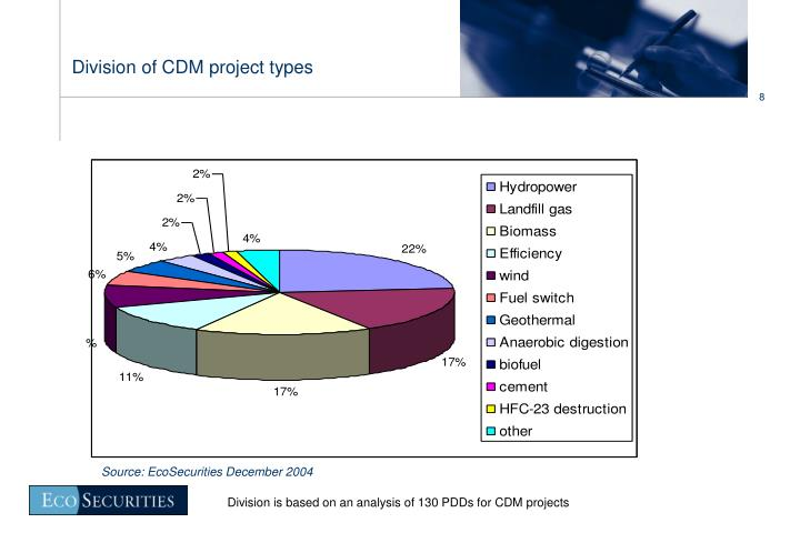 Division of CDM project types