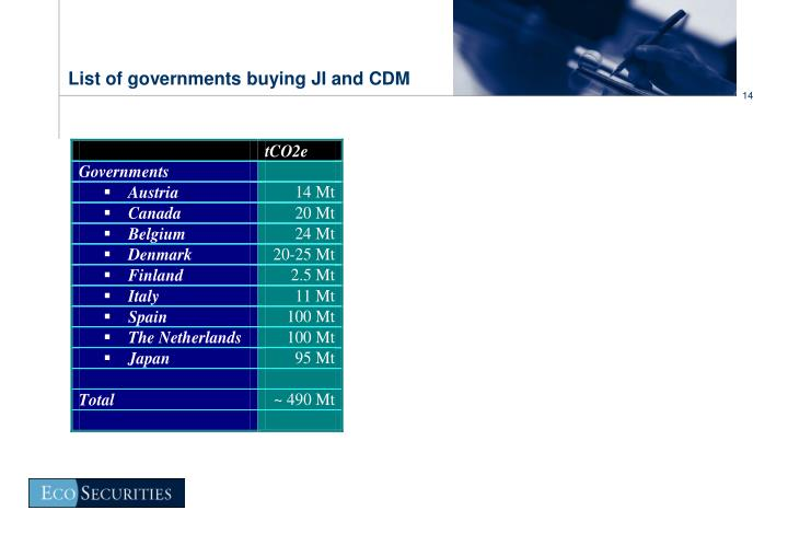 List of governments buying JI and CDM