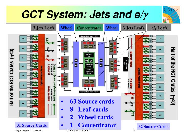Gct system jets and e