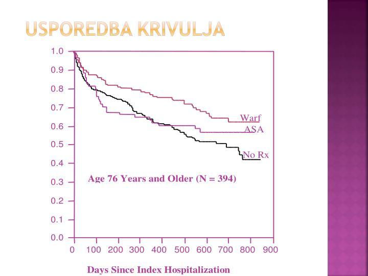 Usporedba krivuljA