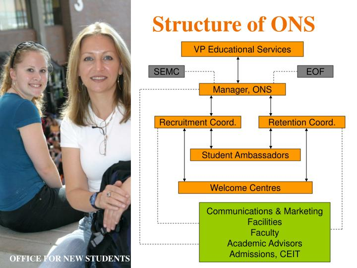 Structure of ONS