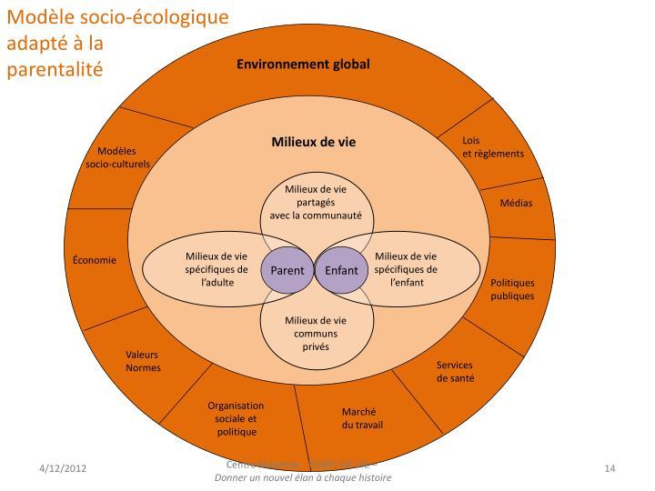 Modèle socio-écologique