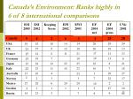 canada s environment ranks highly in 6 of 8 international comparisons
