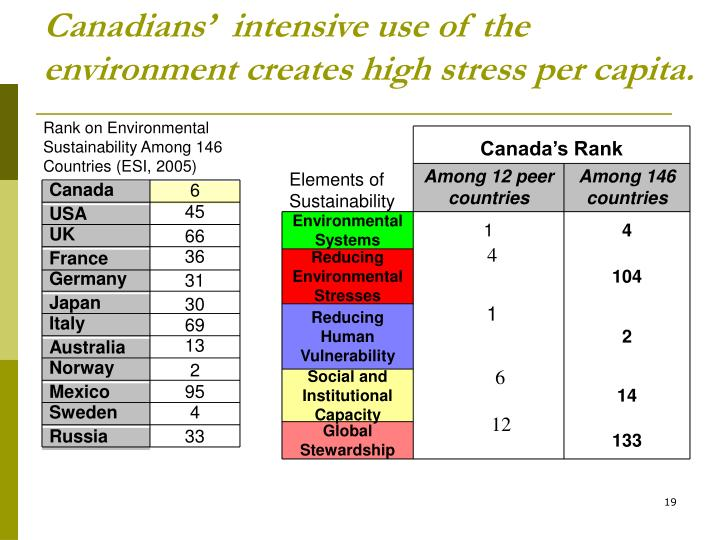 Canadians'  intensive use of the environment creates high stress per capita.