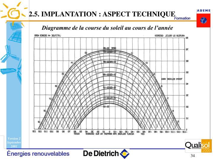 2.5. IMPLANTATION : ASPECT TECHNIQUE