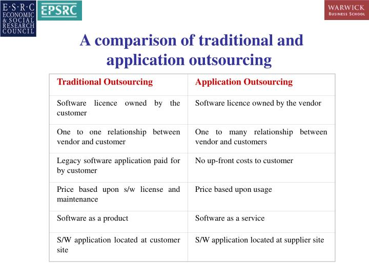 Traditional Outsourcing