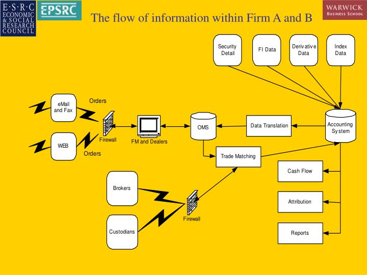The flow of information within Firm A and B