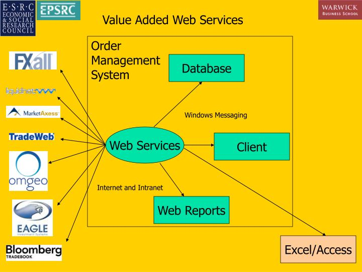 Value Added Web Services