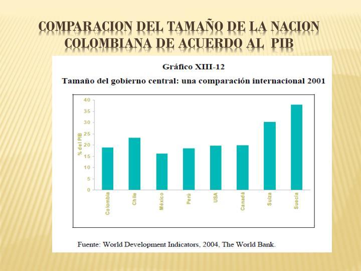 COMPARACION DEL TAMAÑO DE LA NACION  COLOMBIANA DE ACUERDO AL  PIB