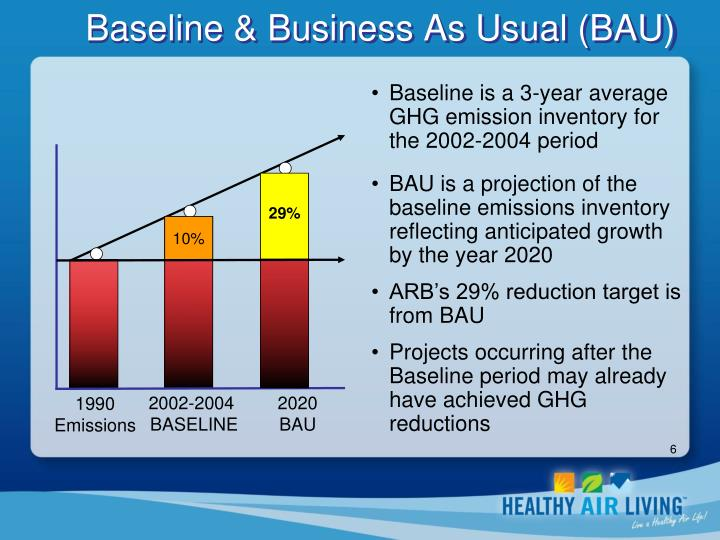 Baseline & Business As Usual (BAU)