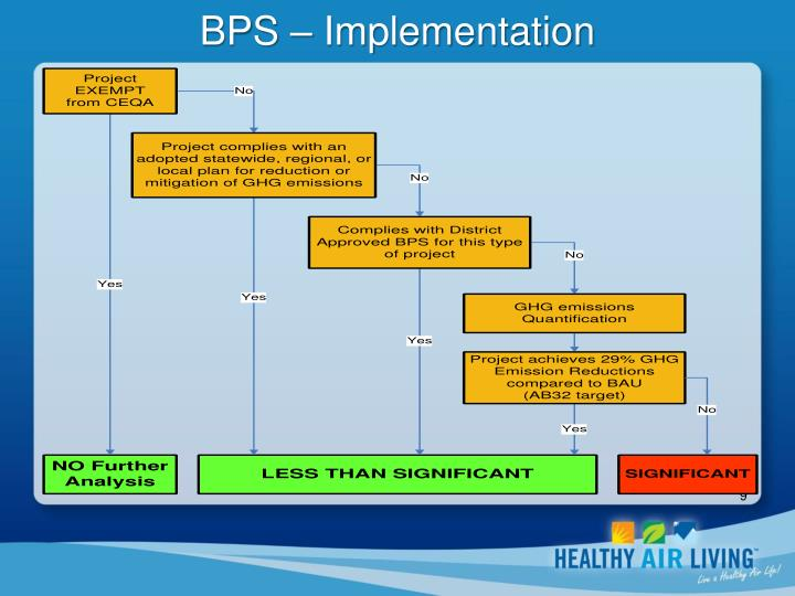 BPS – Implementation