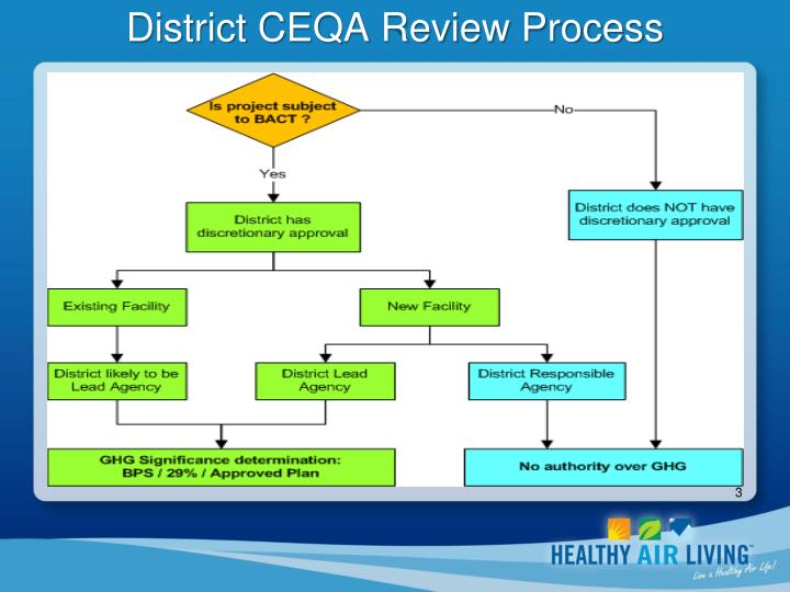 District ceqa review process