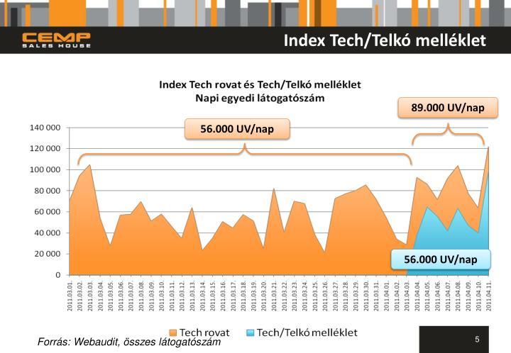 Index Tech/Telkó melléklet