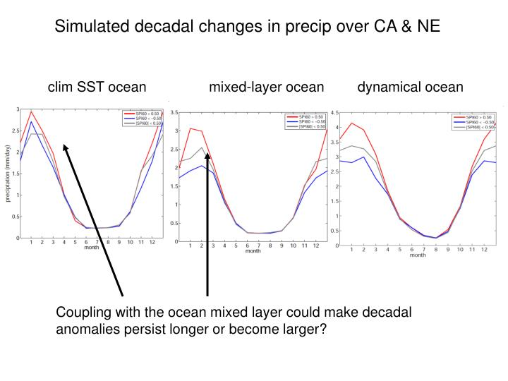 Simulated decadal changes in precip over CA & NE