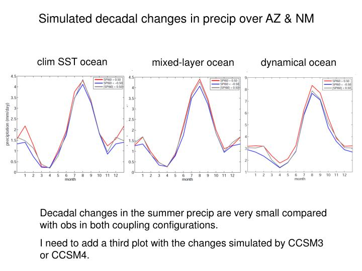 Simulated decadal changes in precip over AZ & NM