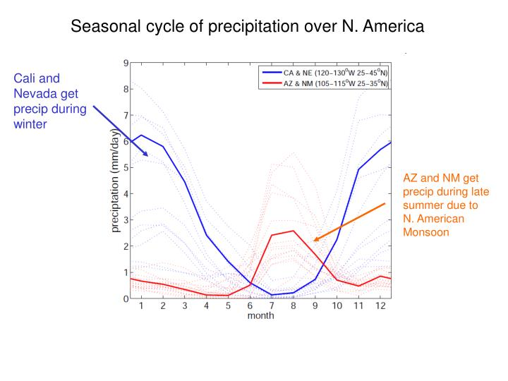 Seasonal cycle of precipitation over N. America