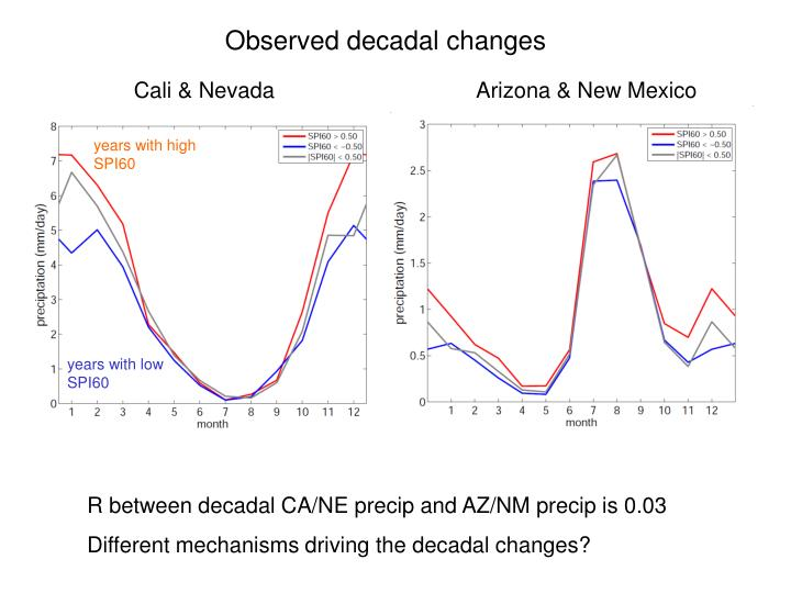 Observed decadal changes