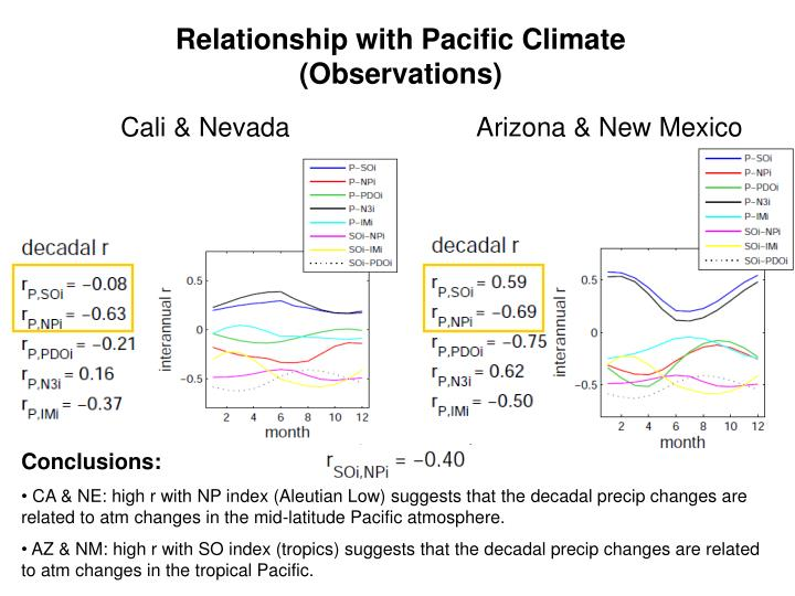 Relationship with Pacific Climate (Observations)