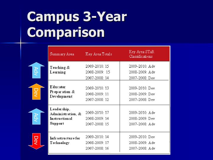 Campus 3-Year Comparison