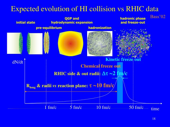 Expected evolution of HI collision vs RHIC data