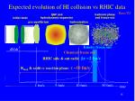 expected evolution of hi collision vs rhic data