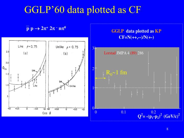 GGLP'60 data plotted as CF