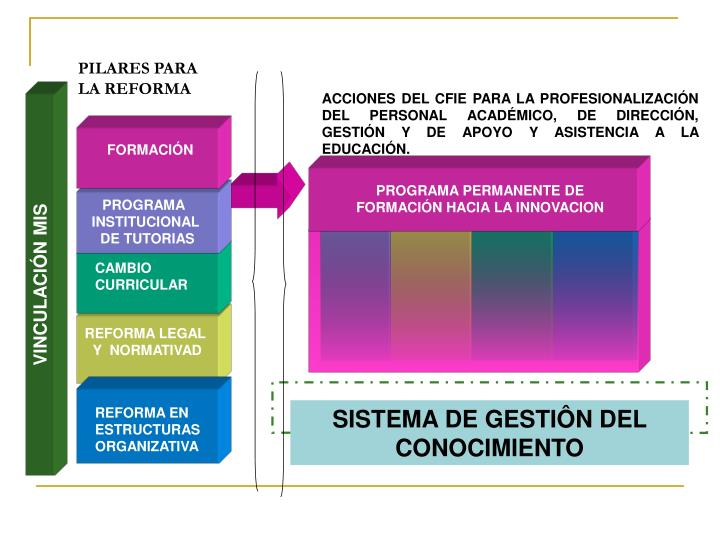 PROGRAMA PERMANENTE DE FORMACIÓN HACIA LA INNOVACION