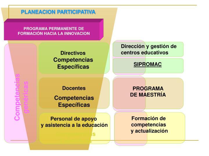 Dirección y gestión de
