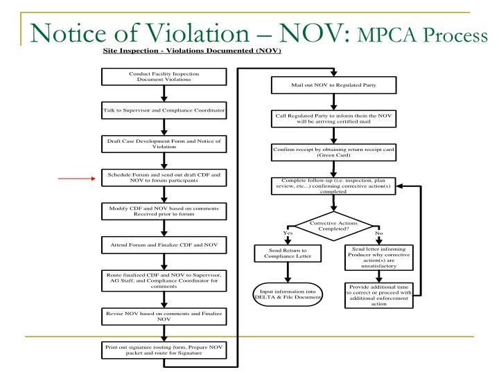 Notice of Violation – NOV: