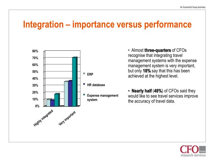 Integration – importance versus performance