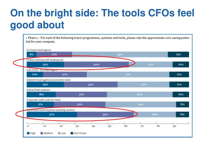 On the bright side: The tools CFOs feel good about