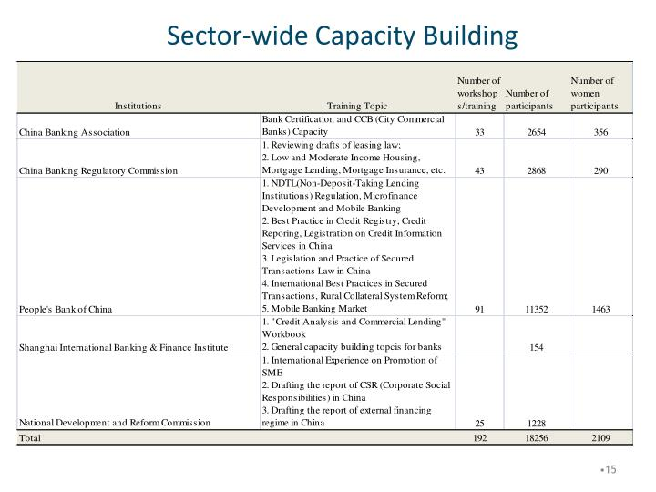 Sector-wide Capacity Building