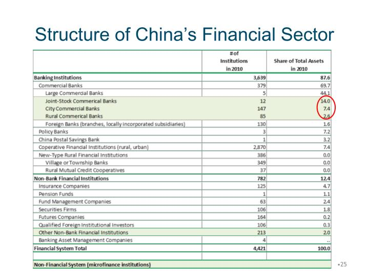 Structure of China's Financial Sector