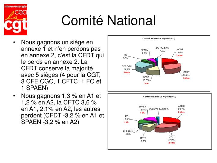 Comité National