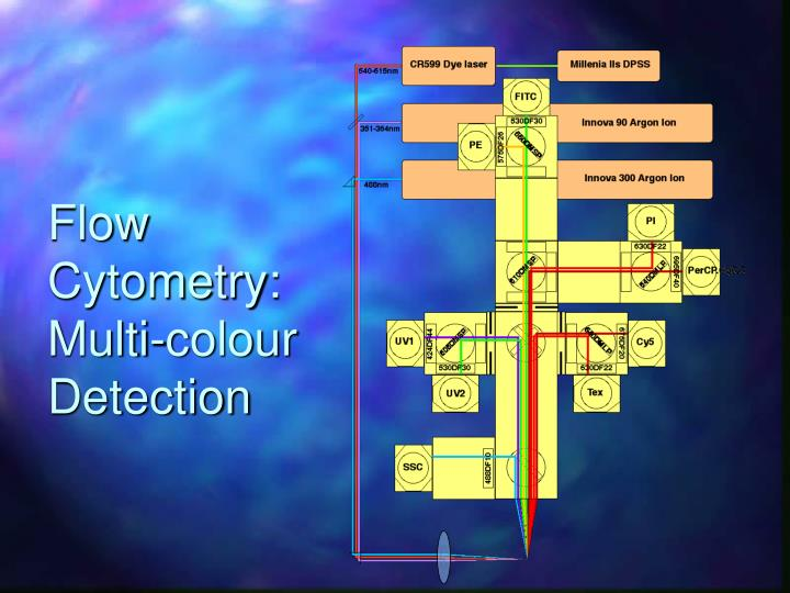 Flow Cytometry: Multi-colour Detection