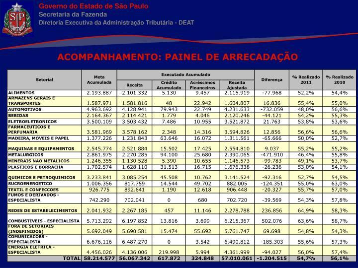 ACOMPANHAMENTO: PAINEL DE ARRECADAÇÃO