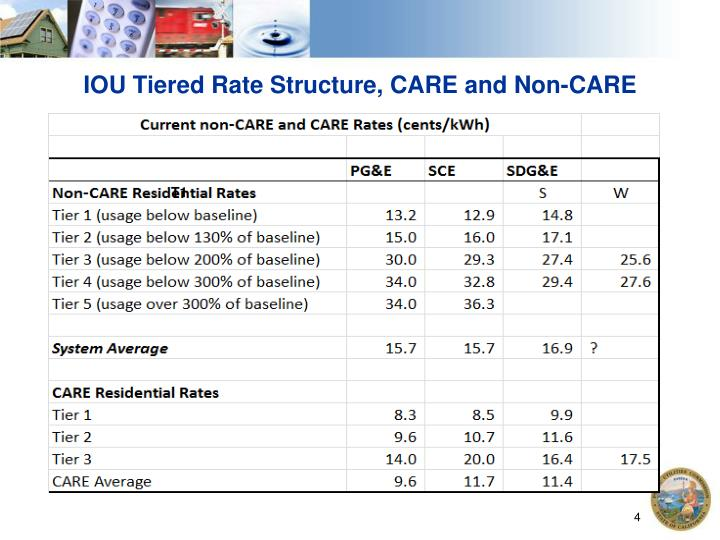 IOU Tiered Rate Structure, CARE and Non-CARE