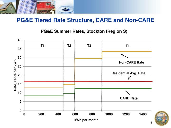 PG&E Tiered Rate Structure, CARE and Non-CARE