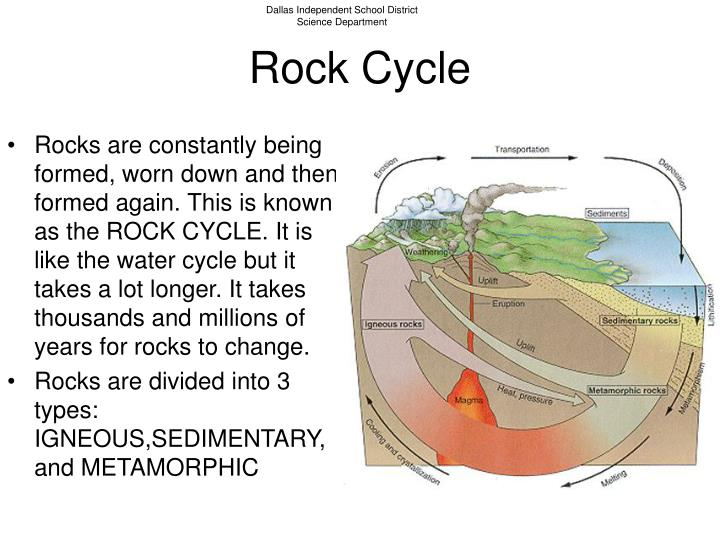Rocks are constantly being formed, worn down and then formed again. This is known as the ROCK CYCLE. It is like the water cycle but it takes a lot longer. It takes thousands and millions of years for rocks to change.