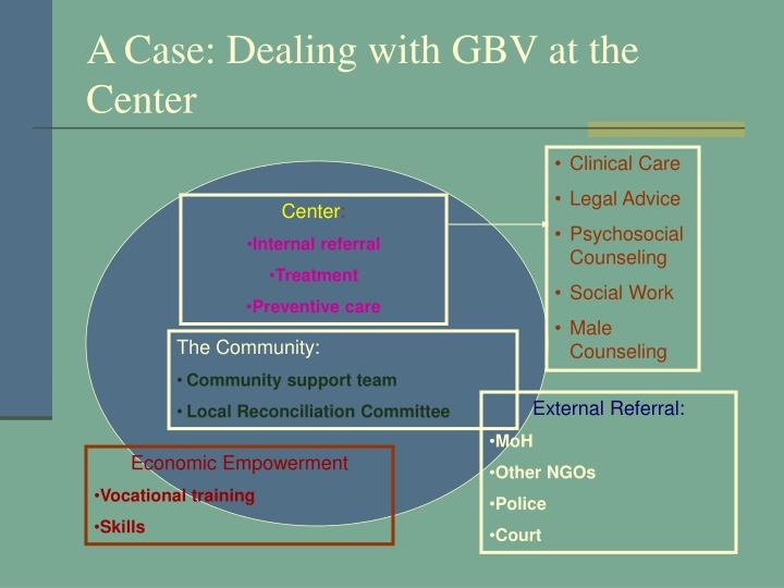 A Case: Dealing with GBV at the Center