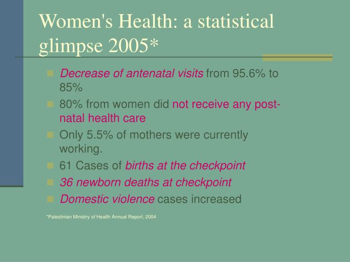 Women's Health: a statistical glimpse 2005*